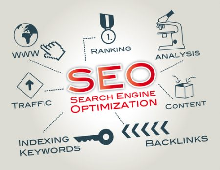 Questions to ask about SEO