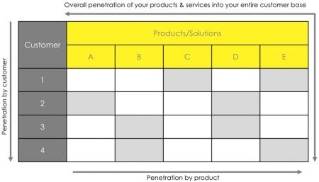 Proposition Matrix