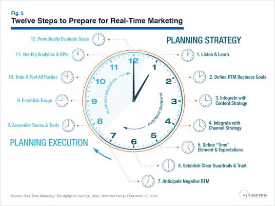 12 Steps to get real-time marketing right