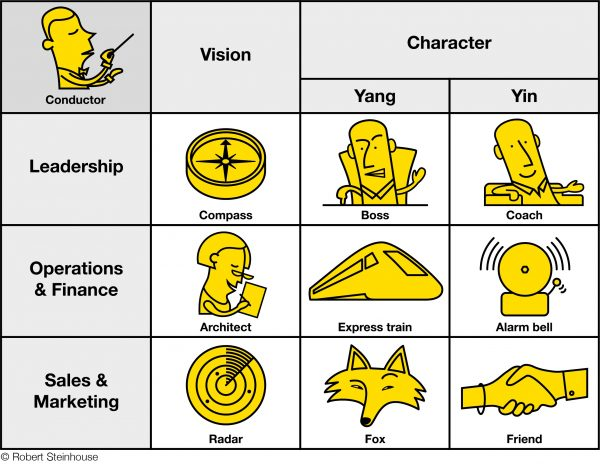 Leadership qualities and characters