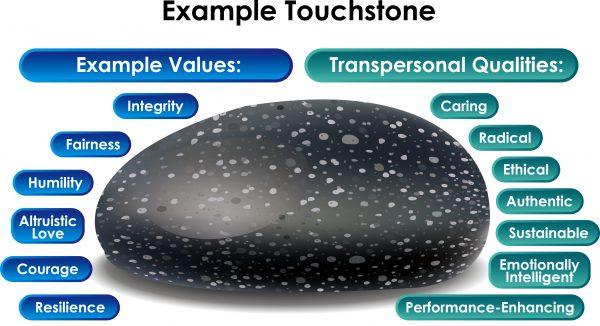 Example Touchstone