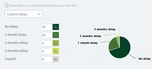 sales income for cash flow forecast