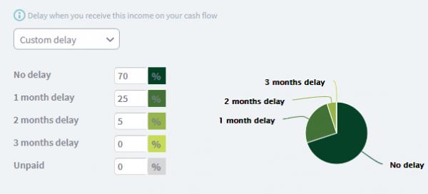 sales income for cash flow forecast