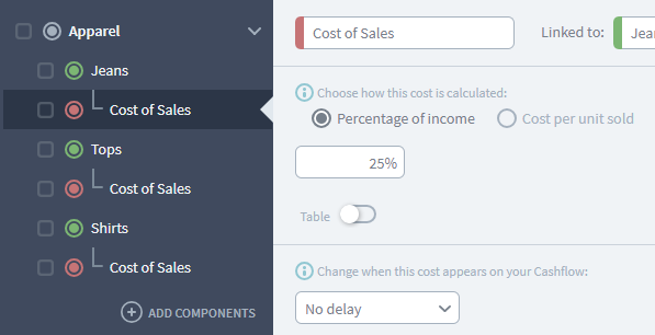 forecasting costs of sales