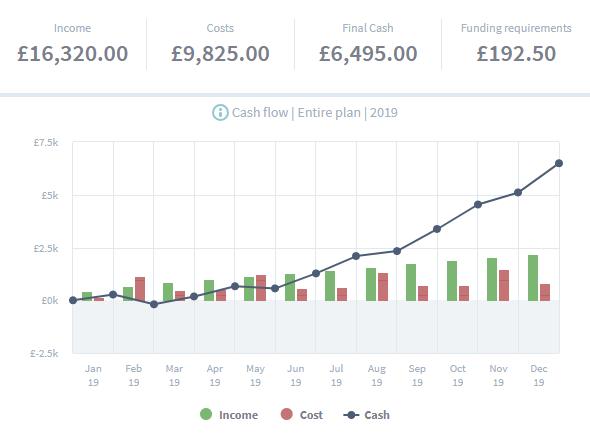 cash flow shown in graph