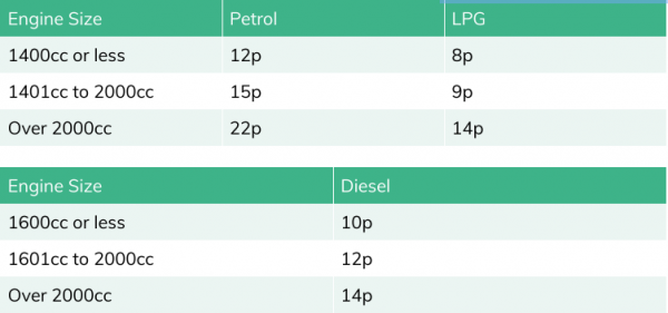Create company car mileage policy - Advisory Fuel Rates
